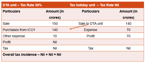 Transaction at more than fair market value for shifting of profit to tax holiday unit