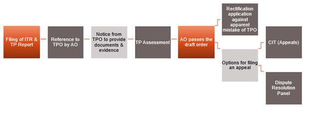 Transfer Pricing Assessment Procedure in India