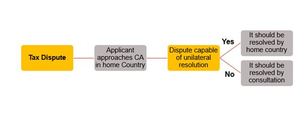 mechanism under Mutual Agreement Procedure