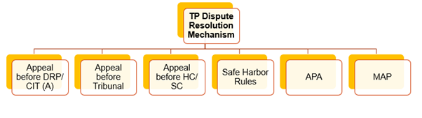 tax dispute resolution mechanism under transfer pricing in India